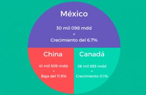 mexico-lidera-crecimiento-de-exportaciones-a-estados-unidos