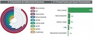 en-mexico-21-empresas-tuvieron-financiamiento-en-2018