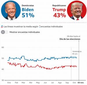 como-afectan-las-elecciones-de-estados-unidos-a-mexico